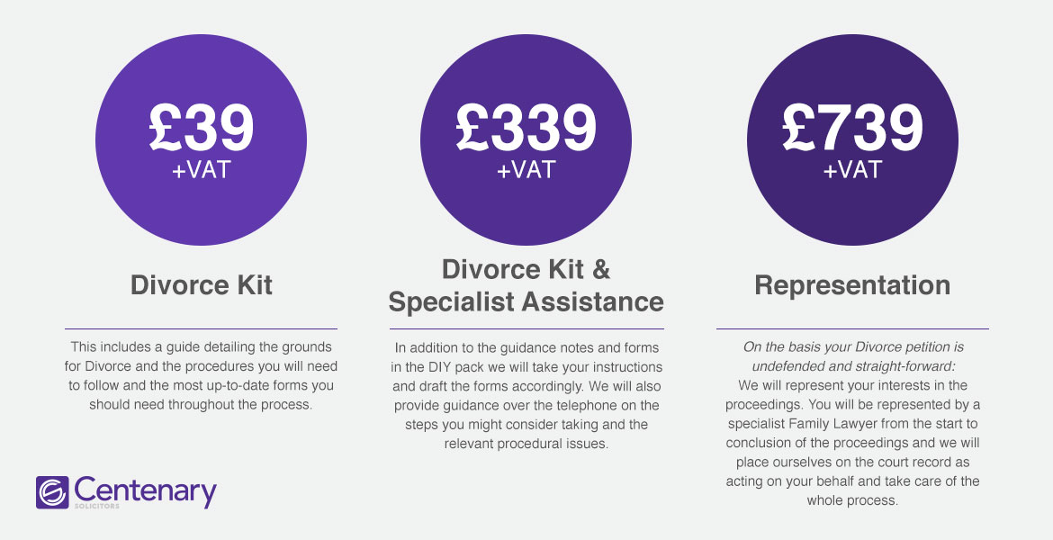 Divorce Solicitors: Chart detailing prices of divorce packages.